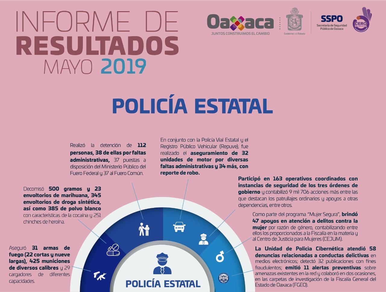 Photo of Informa SSPO acciones y resultados del mes de mayo