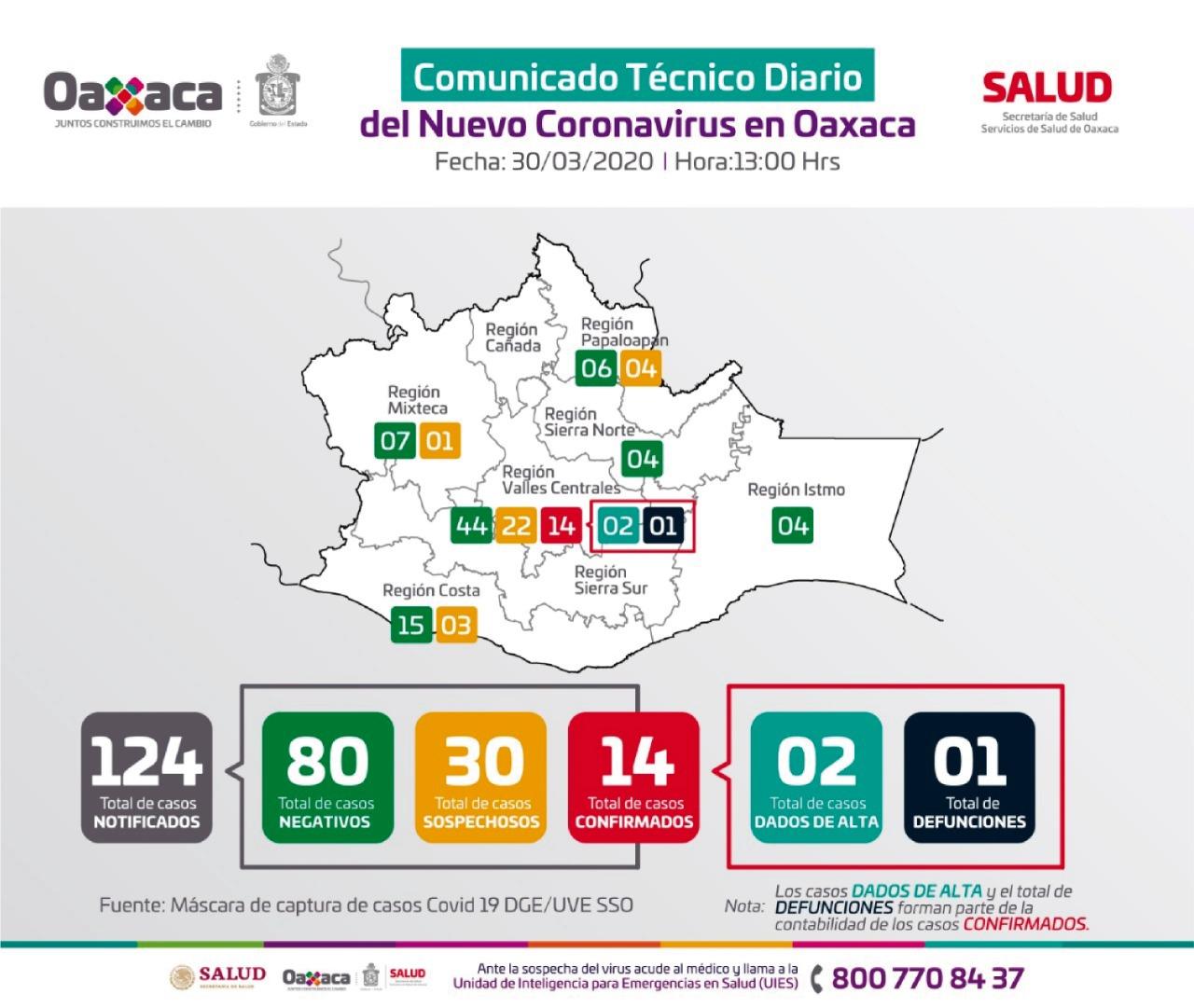 Photo of Oaxaca registra primer deceso asociado a COVID-19