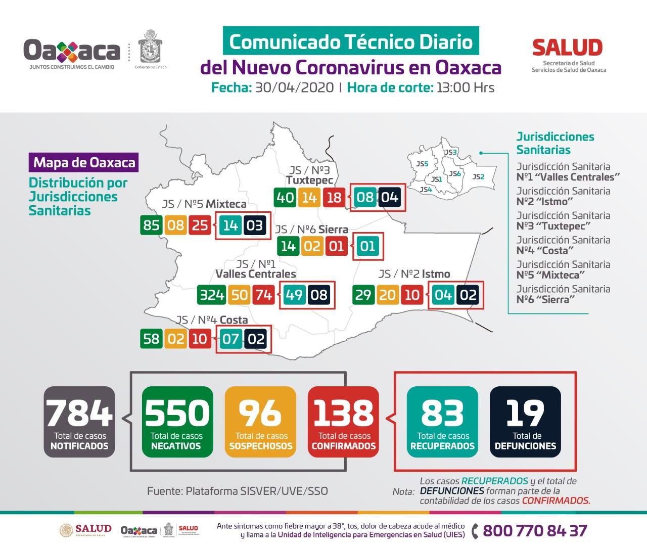 Photo of Se registran ocho casos nuevos de COVID-19, suman 138 en la entidad