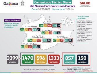 El 74% de los casos activos de COVID-19 se ubican en Valles Centrales