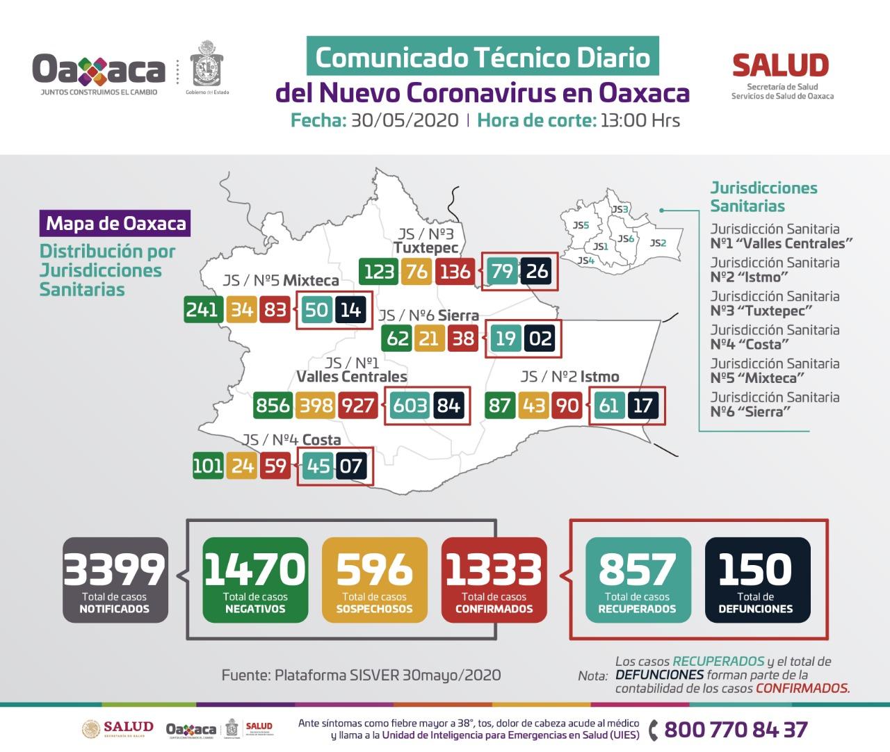 Photo of El 74% de los casos activos de COVID-19 se ubican en Valles Centrales