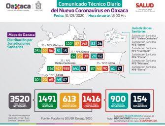 Oaxaca registra 1416 casos positivos de Covid-19
