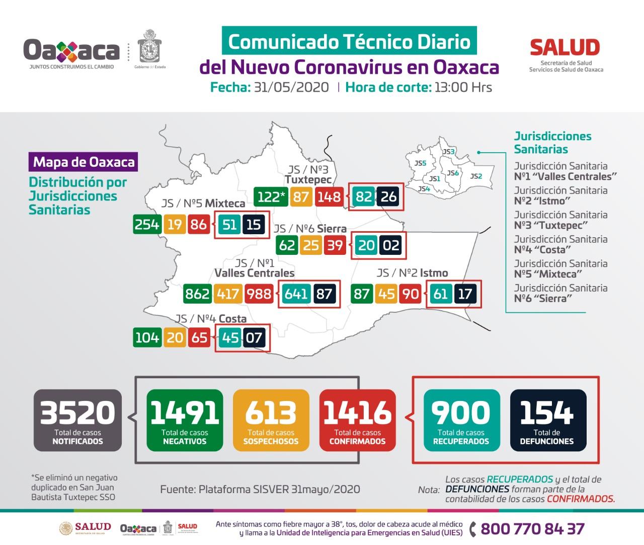 Photo of Oaxaca registra 1416 casos positivos de Covid-19