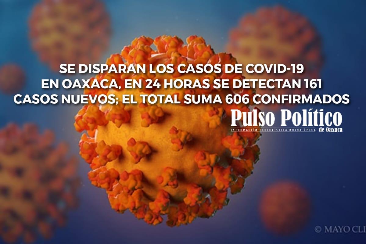 Photo of Se disparan los casos de Covid-19 en Oaxaca, en 24 horas se detectan 161 casos nuevos; el total suma 606 confirmados