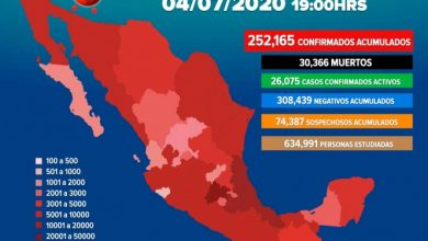 Photo of Supera México los 250 mil casos positivos de coronavirus.