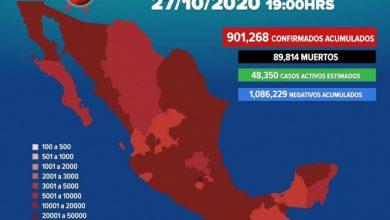 Photo of México rebasa los 900 mil casos positivos de covid-19
