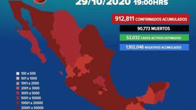 Photo of Suman 912,811 los casos positivos de covid-19 en México