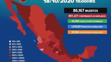 Photo of México llega a 86 mil 167 muertes por Covid-19