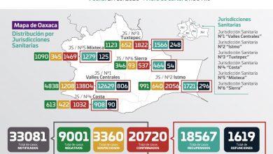 Photo of Registra SSO 133 casos nuevos de COVID-19, suman 20 mil 720 acumulados